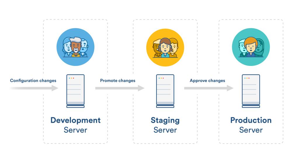 DSP model Process
