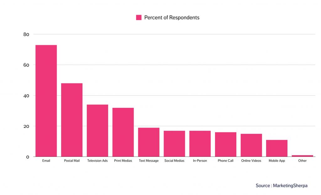 Graphique démontrant l'impact des Newsletter dans une stratégie de communication