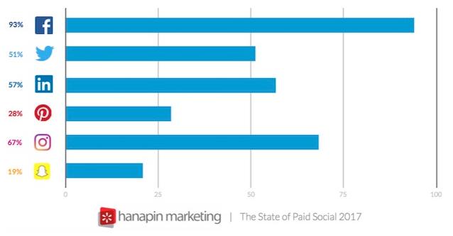 Statistiques Social Media. Statistiques Instagram, Twitter, Facebook.