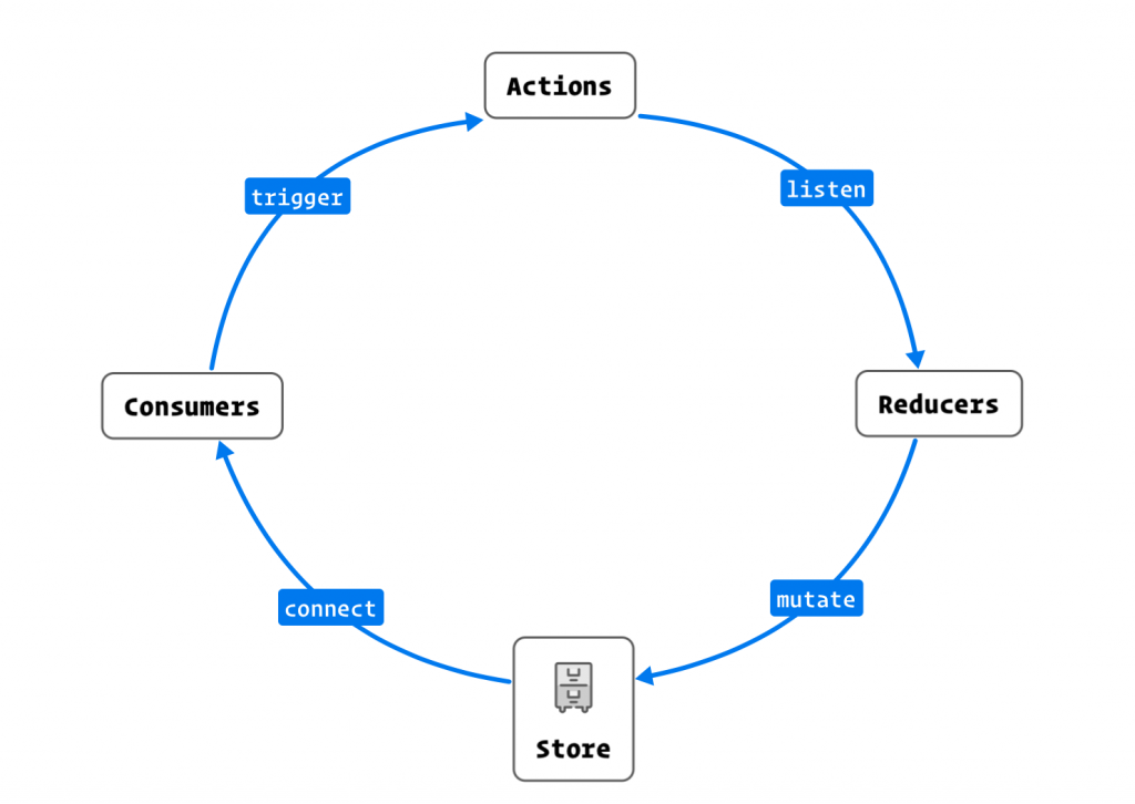 Actions > Reducers >Store > Consumers