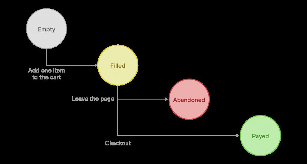 Chemin d'achat simplifié d'un e-commerce