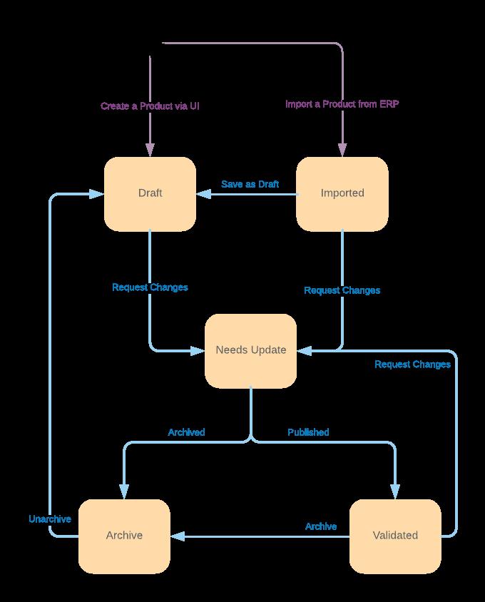 Image d'un schéma de state machine