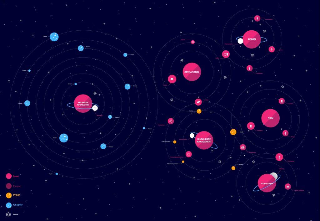 Galaxie des outils