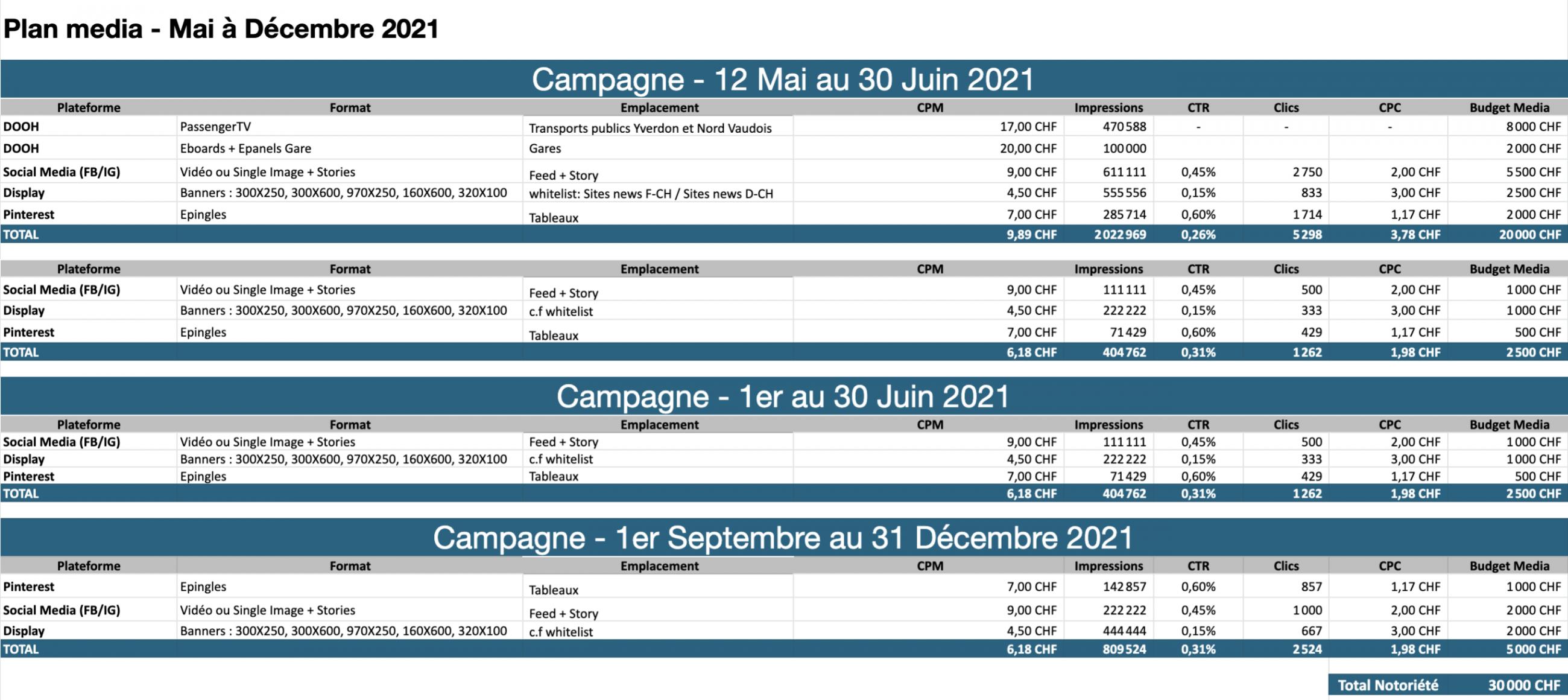 Plan Media. Strategie Achat Media. Stratégie Digitale,  Marketing digital. Stratégie média et acquisition